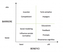Figura 2. Framework a due dimensioni (barriere vs. benefici) proposto nel Community-Based Social Marketing (fonte: Schultz, 2015).